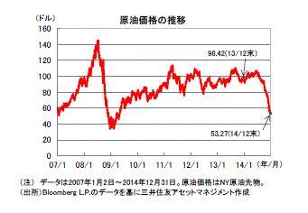2015.1原油の過去推移グラフ